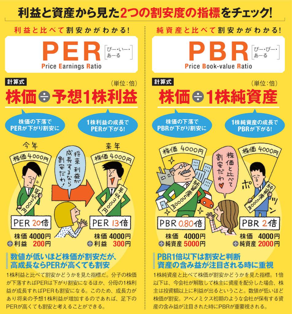不動産購入時に知っておきたい「PERとPBR」