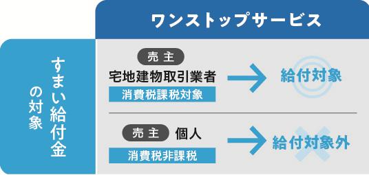 最大50万円!すまい給付金の受給要件が拡大!?