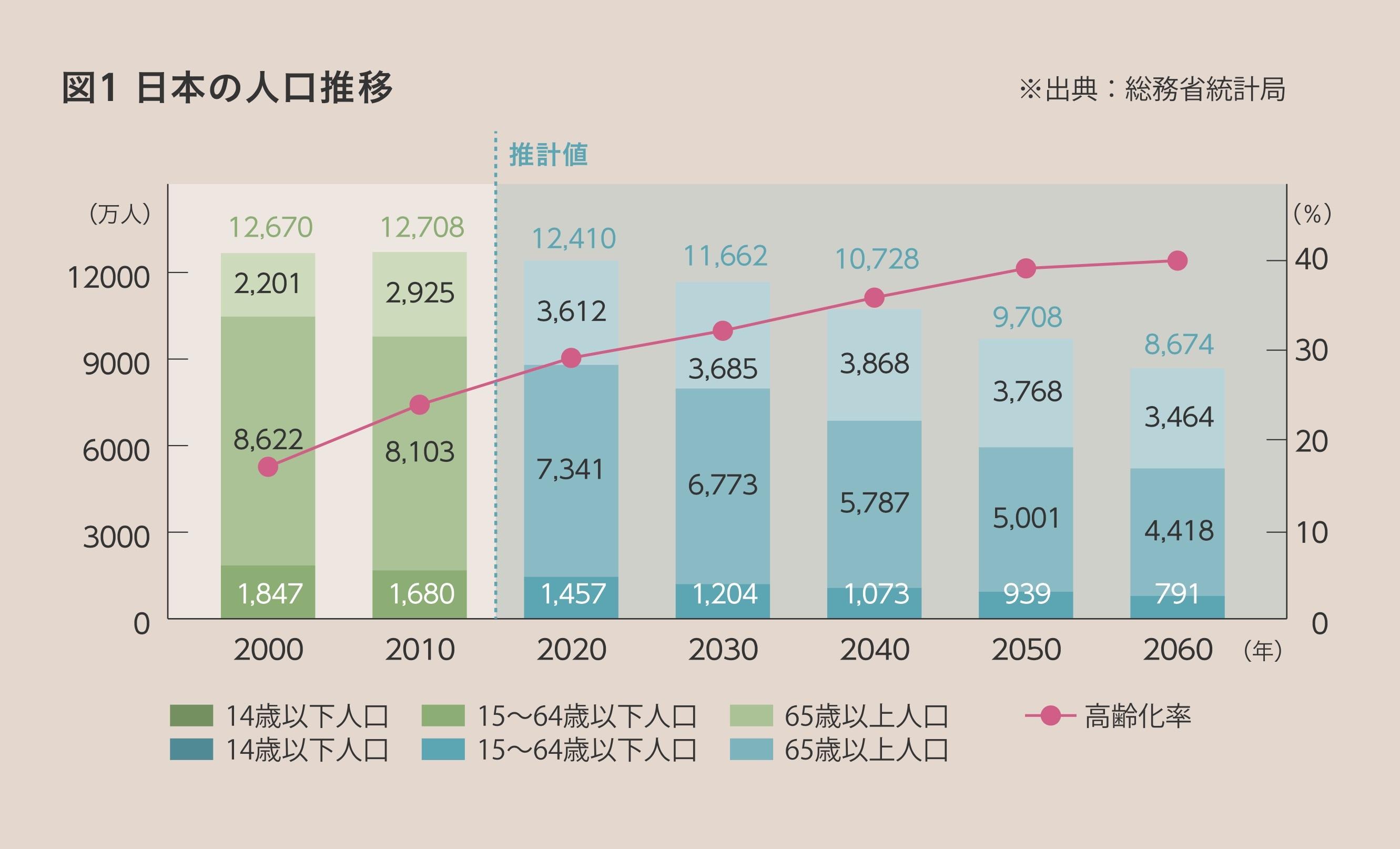 家族構成と人口の推移から考える将来の不動産市場
