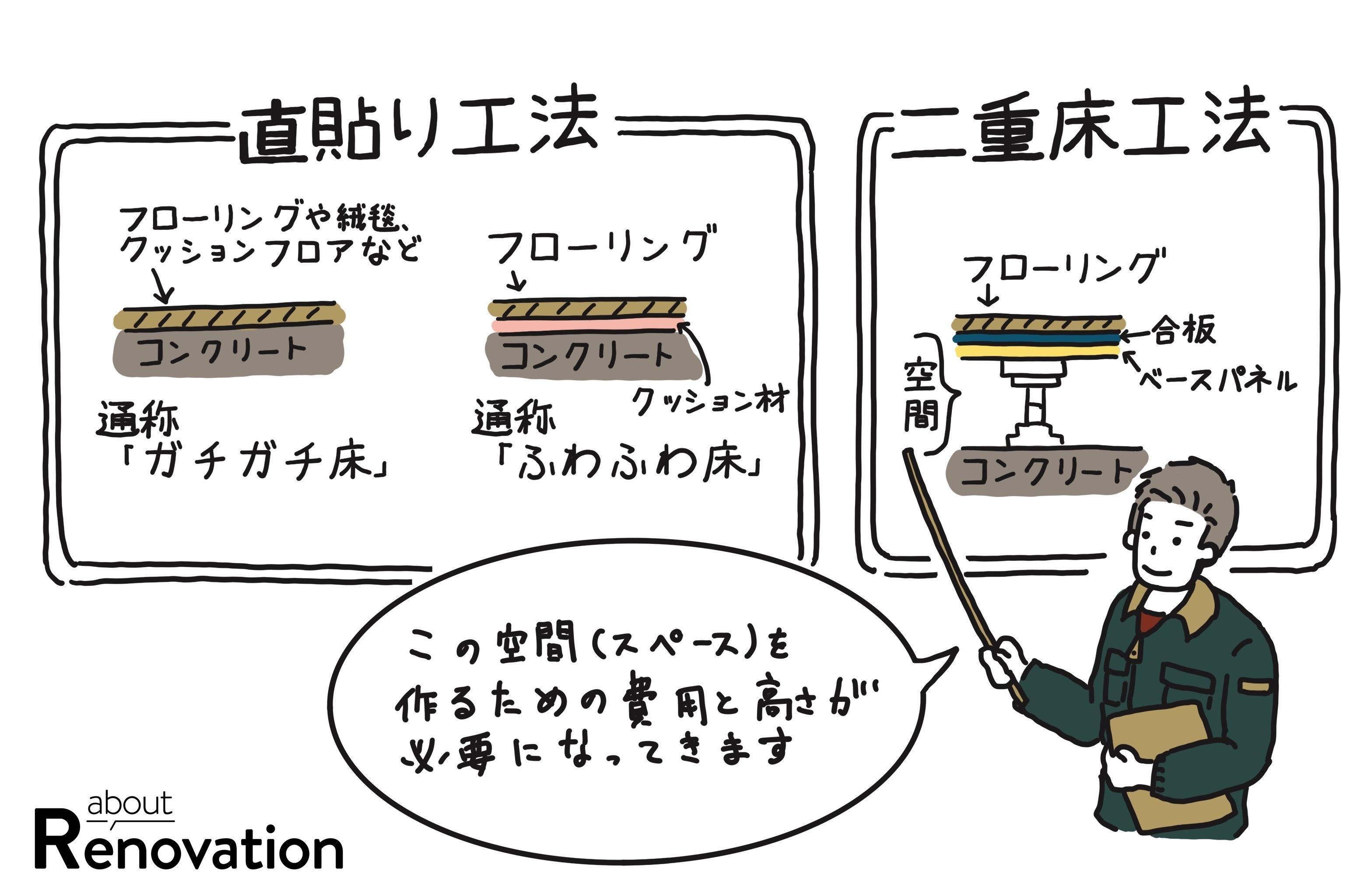 【about Renovation】フローリングの貼替え(後編)